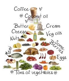 Low carb High fat food pyramid. Great article about banting and the LCHF lifestyle and meal suggestions.