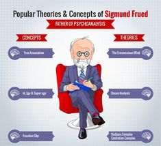 Popular Theories & Concepts of Sigmund Freud Infographic