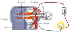 Que tal este es mi primer post como taringuero. Espero que les guste ^^ ^^ ^^. Bueno para saber como hacer energia electrica a base de la energia del viento (energia eolica) hay que sabes como funciona o por que funciona. Hay que saber cosas basicas:.... - metalfrvr