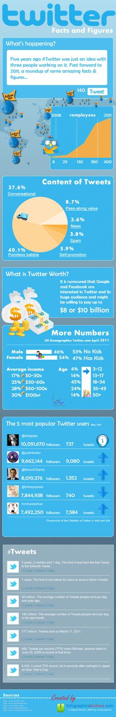 Twitter: facts and figures