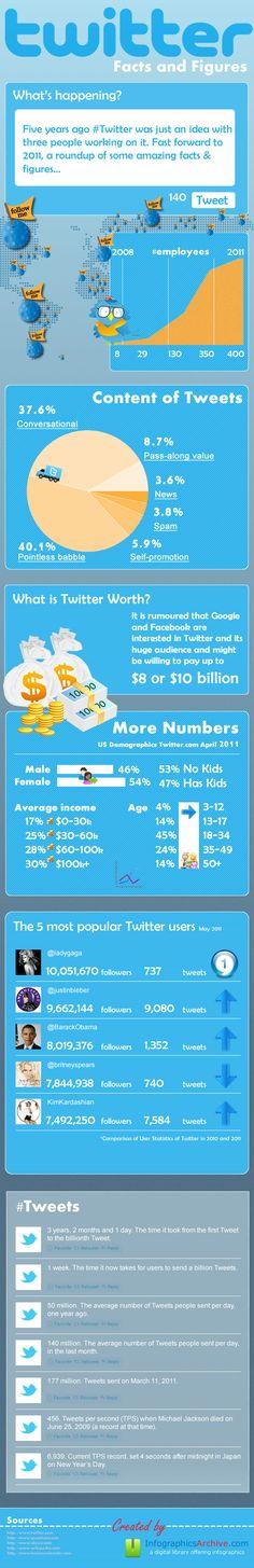 El éxito de TWITTER: te lo cuenta esta infografía | Jonia Consulting's BLOG
