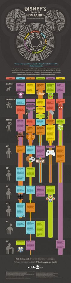 The Disney Empire #Infographic #disney