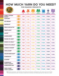 How Much Yarn? A Guide To Yardage For Projects Lion Brand Notebook how much yarn for a woman's sweater - Woman Knitwear and Sweaters Crochet Chart, Crochet Basics, Knit Crochet, Crotchet, Knitting Needle Size Chart, How To Crochet For Beginners, Crochet Hook Sizes Chart, Crochet Baby Blanket Sizes, Loom Knitting Blanket