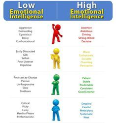 Are You Emotionally Intelligent? Here's How to Know for Sure