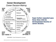 Lifespanvocationachoicetheoryindex career development theory super further expanded upon these ideas with his developmental theories of career decision sciox Choice Image