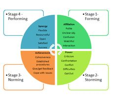 The Five Stages of Development for Organizations