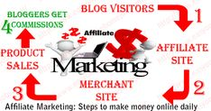 Make money online by doing affiliate marketing business, learn how this business paying $1000 and more every month that made many millionaires worldwide