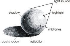 Ombrages d'une boule