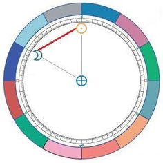 The sextile aspect (60°) is the circle divided by six. It represents an easy flow of opportunities or ideas that, if acted upon, will help realize the individual's goals. It can also indicate talents. This is a harmonious aspect in which the energies of the planets involved collaborate well and work comfortably together.