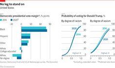 Source: Democracy Fund / UCLA Nationscape Survey / The Economist Mr Trump, Trump Wins, Donald Trump, Political Participation, Confederate Monuments, University Degree, Political System, College Degrees, Chart