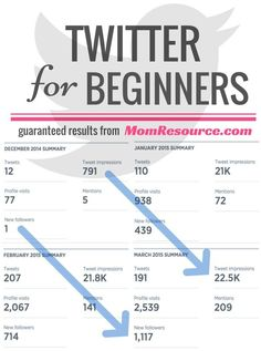 Twitter for Beginners - Free & Easy Instructions - Mom Resource