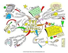 try-mind-mapping-mindmap