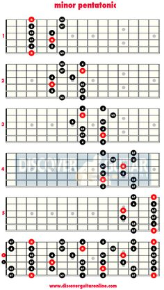 c major scale shape guitar pdf