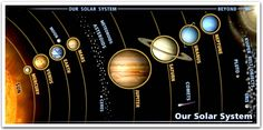 DIY model of solar system....summer science lessons with the kiddos...Gonna paint and hang from the playroom ceiling ...Image Map of the Solar System :: Planets & Dwarf Planets
