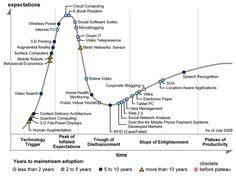 Gartner Hype Cycles provide a graphic representation of the maturity and adoption of technologies and applications, and how they are potentially relevant to solving real business problems and exploiting new opportunities. Marketing Innovation, Social Marketing, Content Marketing, Marketing And Advertising, Online Marketing, Digital Marketing, Marketing Branding, Economics Online, Mesh Networking