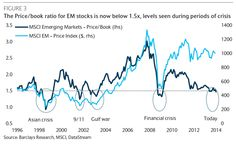 The Price/book ration for EM Stocks is now below 1.5X - levels seen during the period of the crisis.