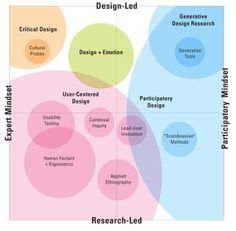 Design researching methods