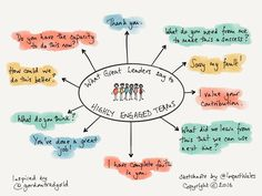 Great leadership is about creating great relationships with your teams and inspiring them to go above and beyond. Here are 10 things that great leaders say to create highly engaged and motivated teams. Peter Drucker, Formation Management, Zeina, No One Is Perfect, Sketch Notes, My Values, Employee Engagement, Great Leaders, Great Words