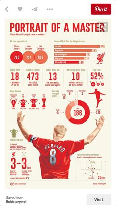 Portrait of a master - LFChistory - Stats galore for Liverpool FC! , Portrait of a master - LFChistory - Stats galore for Liverpool FC! Portrait of a master - LFChistory - Stats galore for Liverpool FC! Steven Gerrard Liverpool, Liverpool Team, Liverpool Champions, Liverpool Legends, Merseyside Derby, Liverpool Fc Wallpaper, Stevie G, France Football, Best Football Team