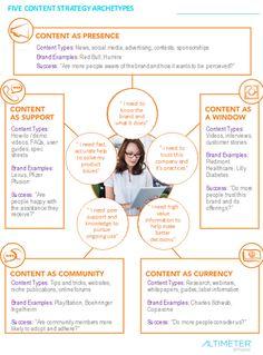 Infografías de marketing de contenidos. Seleccionar cuáles son estrategias de imagen y cuáles se orientan más como estrategias de comunicación