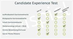 Neues von Ferber Personalberatung  CANDIDATE EXPERIENCE TEST: Sind Sie als Arbeitgeber auffindbar und zugänglich?  Der Candidate Experience Test zeigt Ihnen, wo Sie Kandidaten gewinnen, verlieren oder verärgern. Ein guter Start für ein professionelles CANDIDATE EXPERIENCE MANAGEMENT.  #Recruiting
