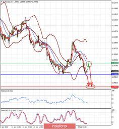 Tdi Expert Advisor Online Forex Trading Trading Brokers Forex