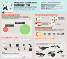 Understanding Social Entreprise    Courtesy of @GOOD - a #SocEnt Infograhphic