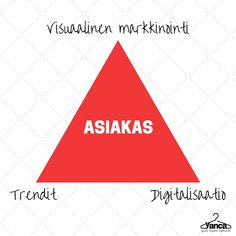 Kosketa tätä kuvaa: Visuaalinen markkinointi - helpottaa ostamista- helpottaa... by Anna Juusela