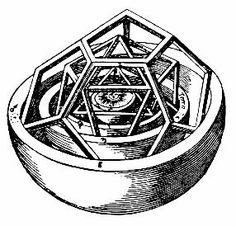 Keppler's Polyhedra - Kepler proposed that the distance relationships between the six planets known at that time could be understood in terms of the five Platonic solids.  His 1596 book, Mysterium Cosmographicum, proposed the model here, in which one Platonic solid fits between each pair of planetary spheres