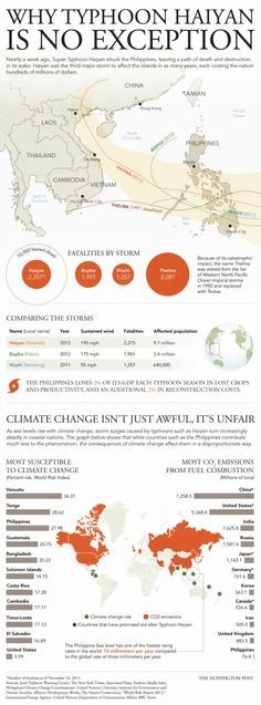 Why Typhoon Haiyan Is No Exception