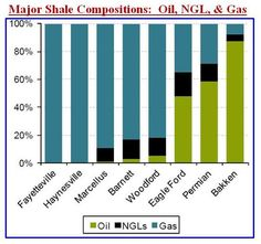 The gas in the Bakken is very rich in NGLs and LPGs, and the completion of the Tioga gas processing plant should enhance the value of its production. Even with Bakken oil fetching less than WTI (which is less than Brent or LLS pricing), the Bakken is rich in overall oil and NGLs relative to other shale plays, as this chart from Sanford C. Bernstein highlights:
