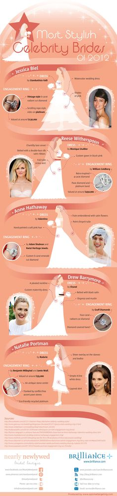 Wedding Traditions Infographics: Most Stylish Celebrity Brides of 2012. Thinking of channeling your favorite celebrity for some wedding inspiration. Here are five of the most stylish brides of 2012 according to popular magazines and tv programs.