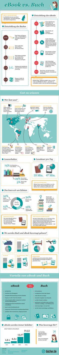 Infografik eBook vs. Buch