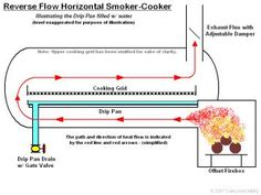 Smoker Cooker