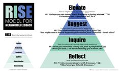 Rise model for meaningful feedback