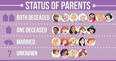 "Status of parents [both deceased] Lilo (Census by Justine Zwiebel @BuzzFeed) #LiloAndStitch [For the full description and/or other pictures in the series, see my board ""Census""]"