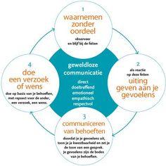 Compassievollecommunicatie, ook wel bekend als geweldloze communicatie leert mensen constructiever met elkaar communiceren. Het stelt mensen in staat om duidelijker en eerlijker te zijn...