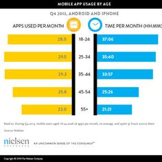 However, while the average time spent on mobile apps per month has greatly increased, the average number of apps used per month has grown on...