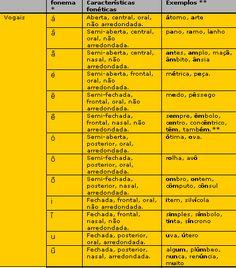 Tabelafonemaspb1 - Fonema – Wikipédia, a enciclopédia livre