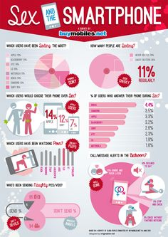 We had a fantastic brief to design an infographic from our client BuyMobiles.net, but this wasn't just any brief. They completed a survey on mobile phone use with several cheeky question all about 'sex and the smartphone'. This infographic reveals some of the sordid findings! #sex #infographic #smartphone #mobilephones