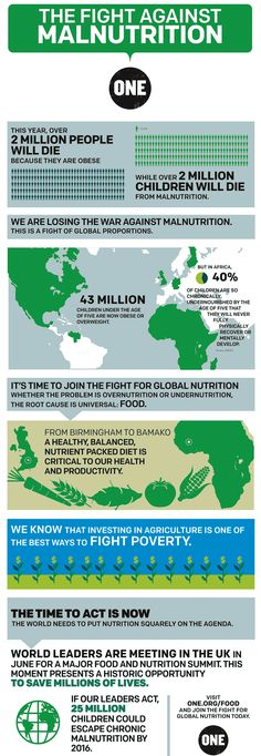 Malnutrition is a major issue worldwide, especially for children. The ONE campaign created an informative infographic explaining how and why. Ap Human Geography, Global Citizenship, World Hunger, Global Awareness, Unity In Diversity, World Problems, Sustainable Development, Social Issues, Health Education