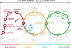 UX research fuels your design process – UX Planet Design Food, Web Design, Tool Design, Disruptive Innovation, Innovation Strategy, Innovation Models, Design Thinking Process, Design Process, Wireframe Mobile