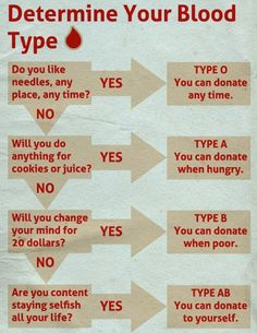 determine blood type  this is funny, cuz its true...