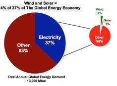 Wind and solar are n