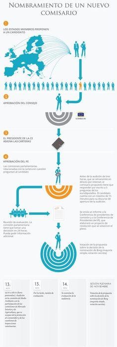 El proceso de nombramiento de un nuevo comisario europeo, de un vistazo.