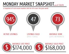 Monday Market Snapshot for Bloomington Normal IL Real Estate Market 7/22/13 Updated weekly. Blog.RealEstateBN.com Mary Borth 309-830-6378