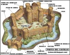 cuaderno de historia y geografía: El castillo medieval y sus partes (introducción a la castellología medieval)