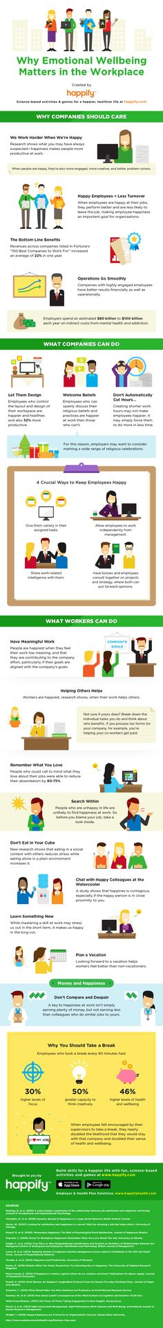 Why Emotional Well-Being Matters at Work [Infographic], via @HubSpot