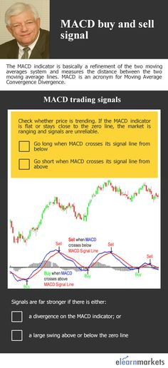 This pin tells us about when to buy and sell using MACD.