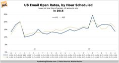 US Email Open and Click Rates, by Hour Scheduled, in 2015